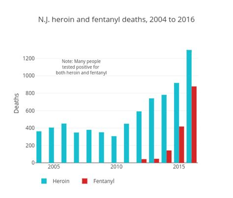 out statistics 2016 all 1 901 killed by opioids in n j last year mapped nj