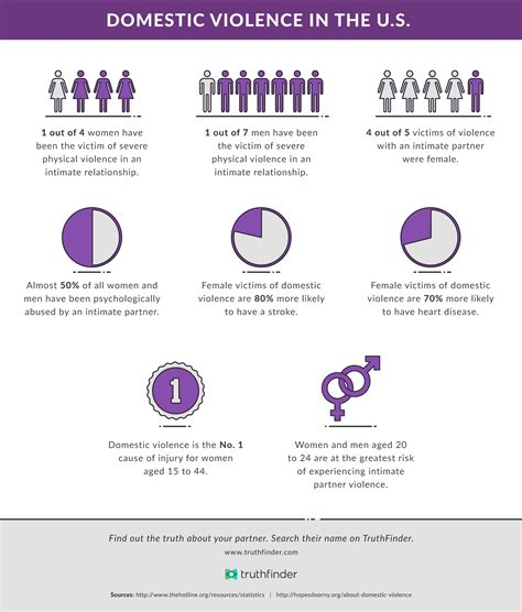 Domestic Violence Statistics | let s talk about domestic violence it could save your life