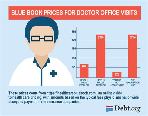 average emergency room cost how much a doctor visit will costs you blue book prices