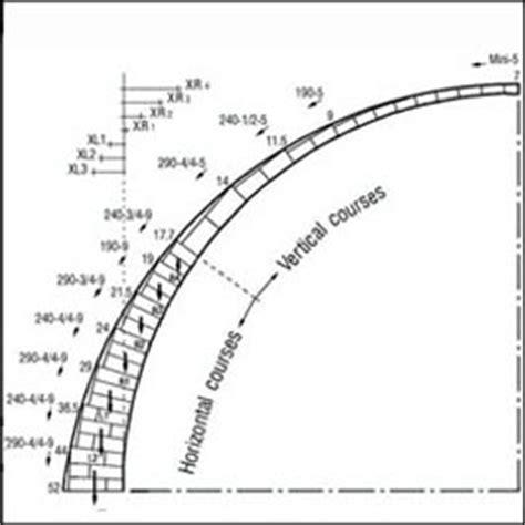 pattern maintenance definition auroville earth institute