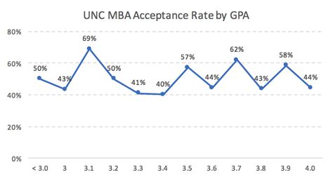 Unc Mba Ranking by Unc Mba Acceptance Rate Analysis Mba Data Guru
