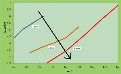 motor vehicle fuel consumption fuel consumption analysis of motor vehicle
