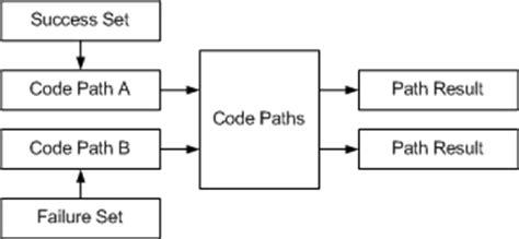 unit test pattern java advanced unit test part v unit test patterns codeproject