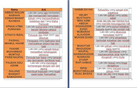 nama bayi laki laki dan perempuan nama bayi perempuan nama bayi islam laki dan perempuan lengkap dengan artinya