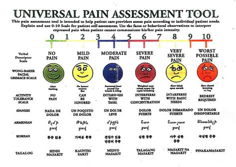 tattoo pain scale 1 to 10 wong baker scale related keywords wong baker scale long