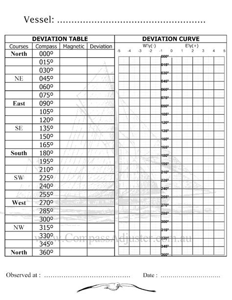 compass deviation card template diy compass adjusting