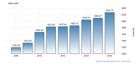 india 1960 2017 data chart calendar forecast