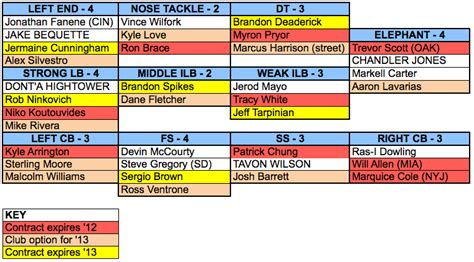 taking a stab at the defensive depth chart