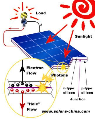 how does a solar light work why use solar panels