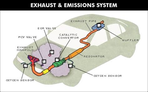 Exhaust System Components Diagram Bolton Auto Repair