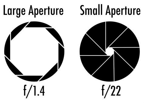 Room Diagraming a southern drawl photo tip thursday all about aperture
