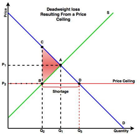 Maximum Loss by Deadweight Loss Energy Education