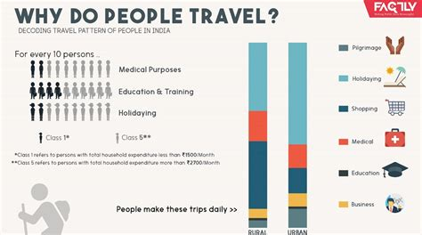 why do people why do people travel factly factly