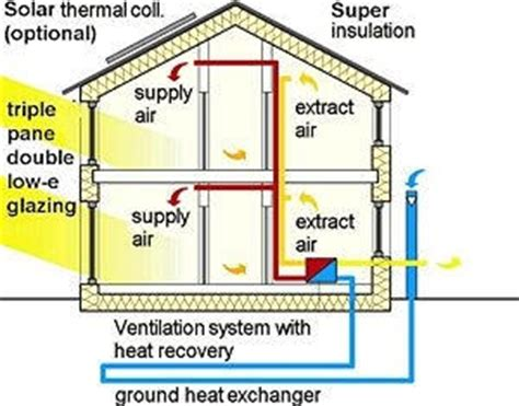 energy efficient home reeetech
