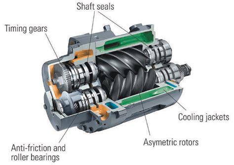 cp rotary air compressors ir rotary air