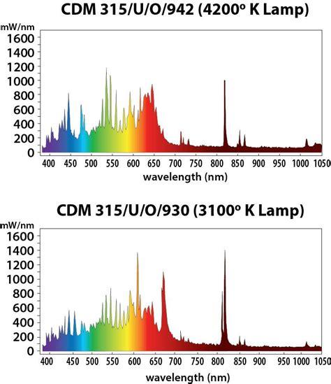 Complete Lighting Of Tampa Sun System Lec 315 120 Volt W 4200 K Lamp Tampa