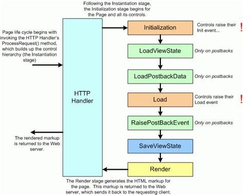 asp net diagram asp net diagram asp free engine image for user manual