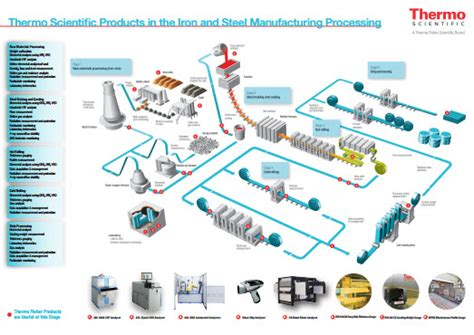 Increasing Bench by Infographic The Iron And Steel Manufacturing Process