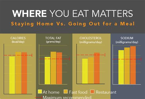 restaurant meals can be as bad for your waistline as fast