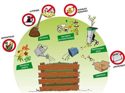 sac pour dechets de jardin comment trier ses d 233 chets verts