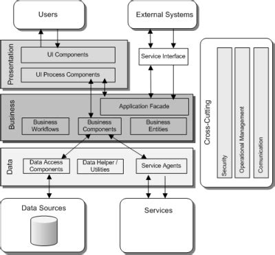 application architecture diagram application architecture visios now available j d meier