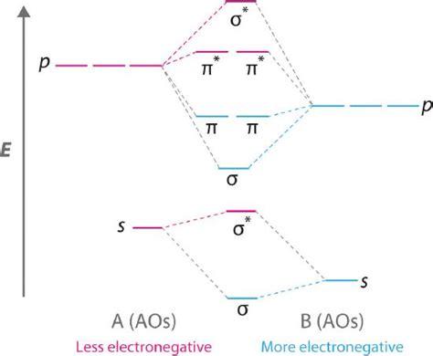 co mo diagram molecular orbital theory chemistry libretexts