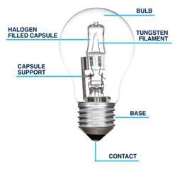 How Do Car Light Bulbs Work Guide To Buying Halogen Light Bulbs The Lightbulb Co