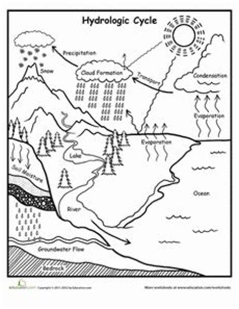 water erosion coloring page wind erosion to coloring page coloring pages