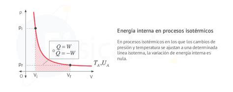 energia interna termodinamica primera ley de la termodin 225 mica fisicalab