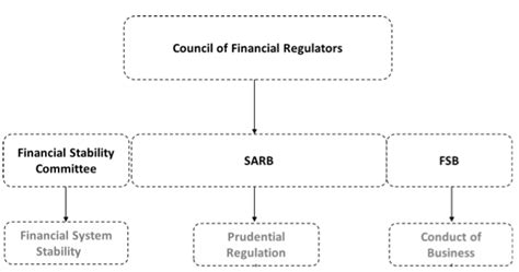 regulation of bank financial service activities cases and materials american casebook series books approaches to financial regulation and the of south
