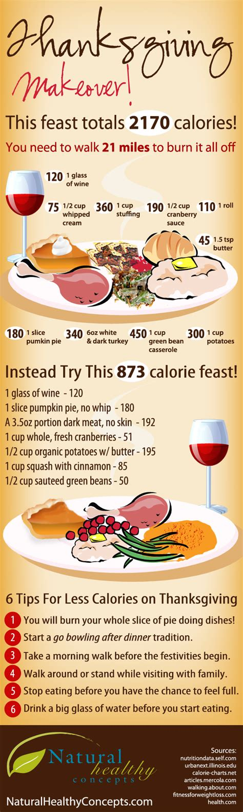Thanksgiving Tip Make A List Or Two by Brain Healthy Thanksgiving Makeovers For The Alzheimer S Diet