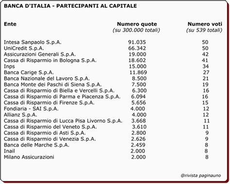 elenco delle banche italiane d italia e una centrale pubblica o privata