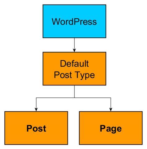 tutorial wordpress custom post types wordpress custom post types archives free wordpress