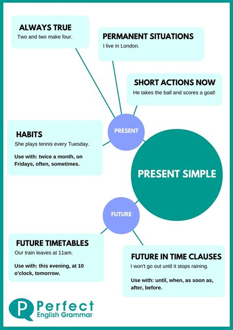 Simple Is present simple use