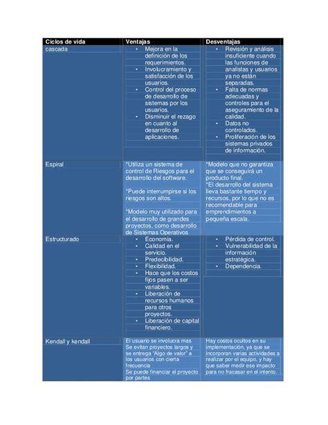 Modelo Curricular Ventajas Y Desventajas Ventajas Y Desventajas Modelos