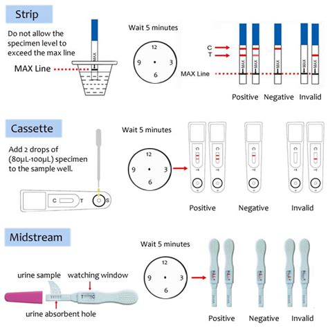 in vitro diagnostic reagents one step hcg pregnancy test