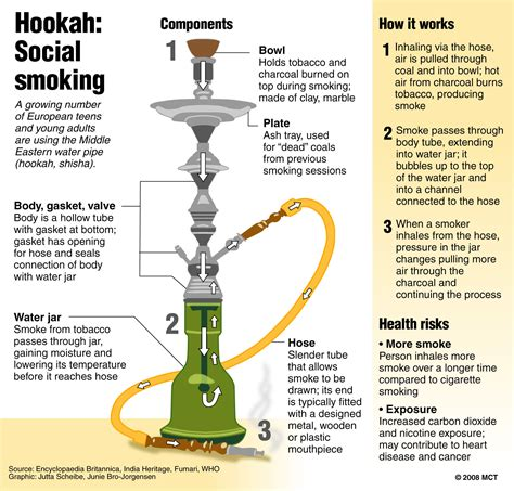 is hookah better than cigarettes for you ignite news through the smoke the rise of shisha