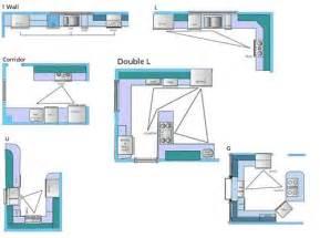 Good Small Kitchen Layout Ideas With Small Kitchen Design Basic Kitchen Design Plans