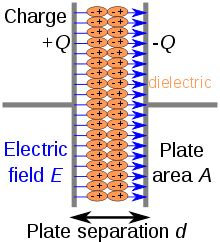 capacitor 1 has a dielectric of rubber between its parallel plates highschool physics capacitor different types