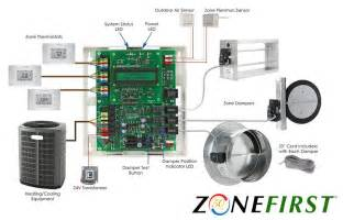plug amp play zoning zonefirst zonefirst