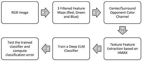 pattern recognition classification algorithms algorithms free full text fabric weave pattern and