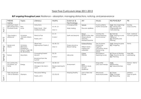 year 5 curriculum map by hanaprice teaching resources tes