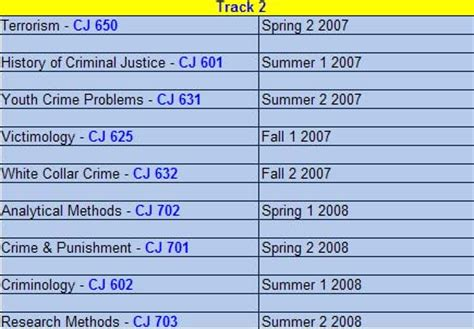 Where Do I Go To Get My Criminal Record How Many Criminal Justice Classes Do I Take At One Time