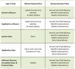 backup strategy template backup and backup retention policy