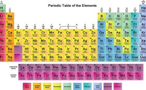 cu tavola periodica la tabla peri 243 dica sum 243 elementos y hay disputa por sus