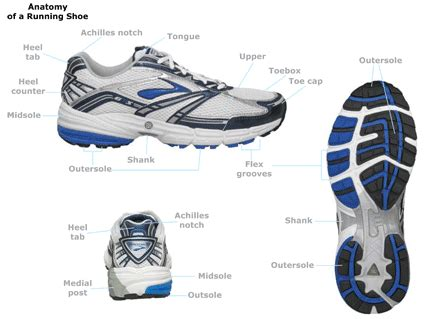 running shoe anatomy running shoes how to choose