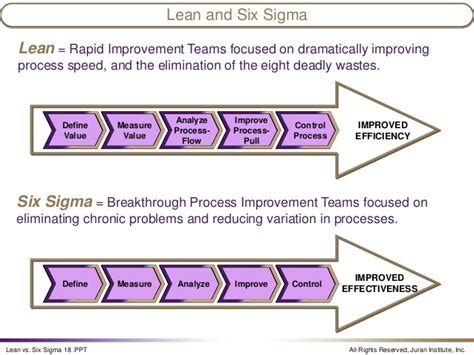 the karen martin group inc lean vs six sigma debate sadly rages