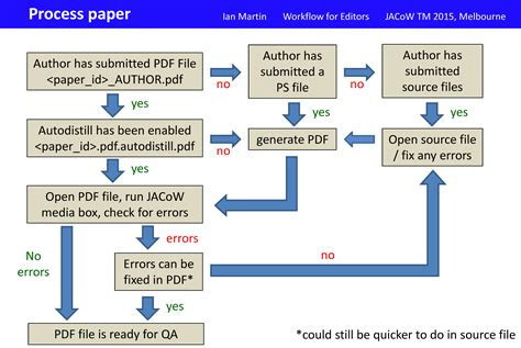 Flowchart Of Paper Process - jacow editors paper processing guidelines for ipac17