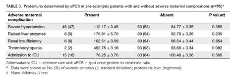 protein to creatinine ratio diagnostic accuracy of spot urine protein to creatinine