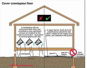 Floor Vent Covers Lowes by Crawl Space Moisture Barrier Placement Guide